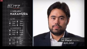 Хикару Накамура – чемпион Ultimate Blitz Champion 2016